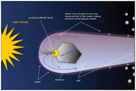 تصویر شماره ی (2) تصویر شماتیک از مدل الکتریکی دنباله دار- اعتبارتصویر: کتاب الکترونیکی دنباله دارها نوشته والاس تورنهیل و دیوید تالبوت