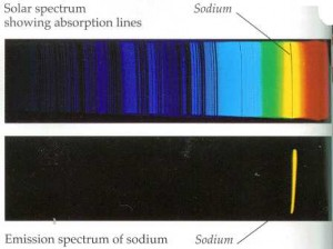 Absortpion-emission-line-spectra-of-Na