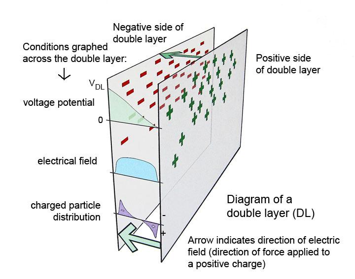 DL-diagram