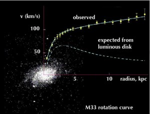 M33-rotation-curve-550x416