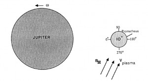 [Fig1: the Jupiter-Io system (north pole view).[6
