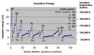 ionization_energy_500x294