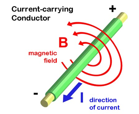 mag_field_current_450x370